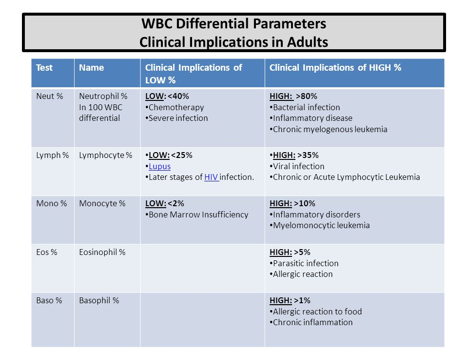 WBC Differential Parameters Clinical Implications in Adults