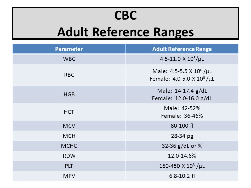 CBC Adult Reference Ranges