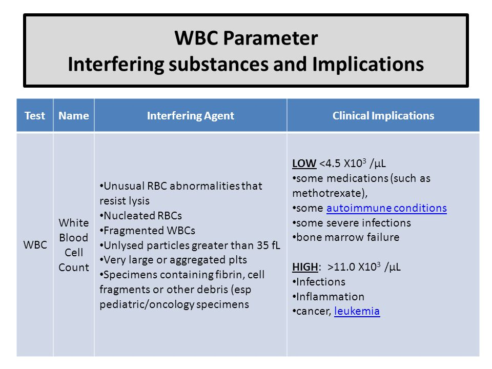 WBC Parameter Interfering substances and Implications