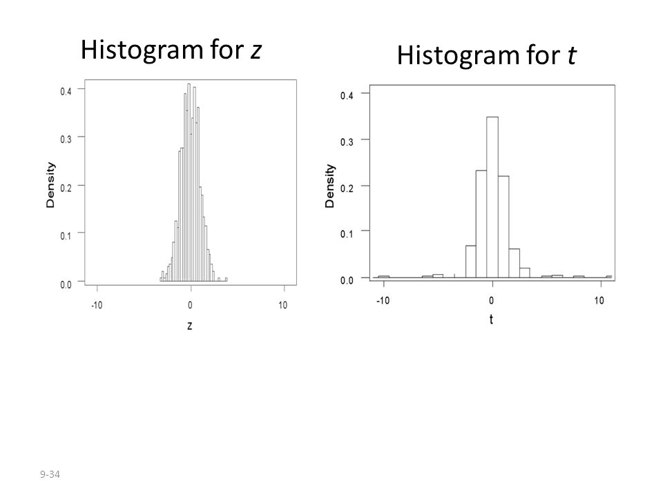 Histogram for z Histogram for t