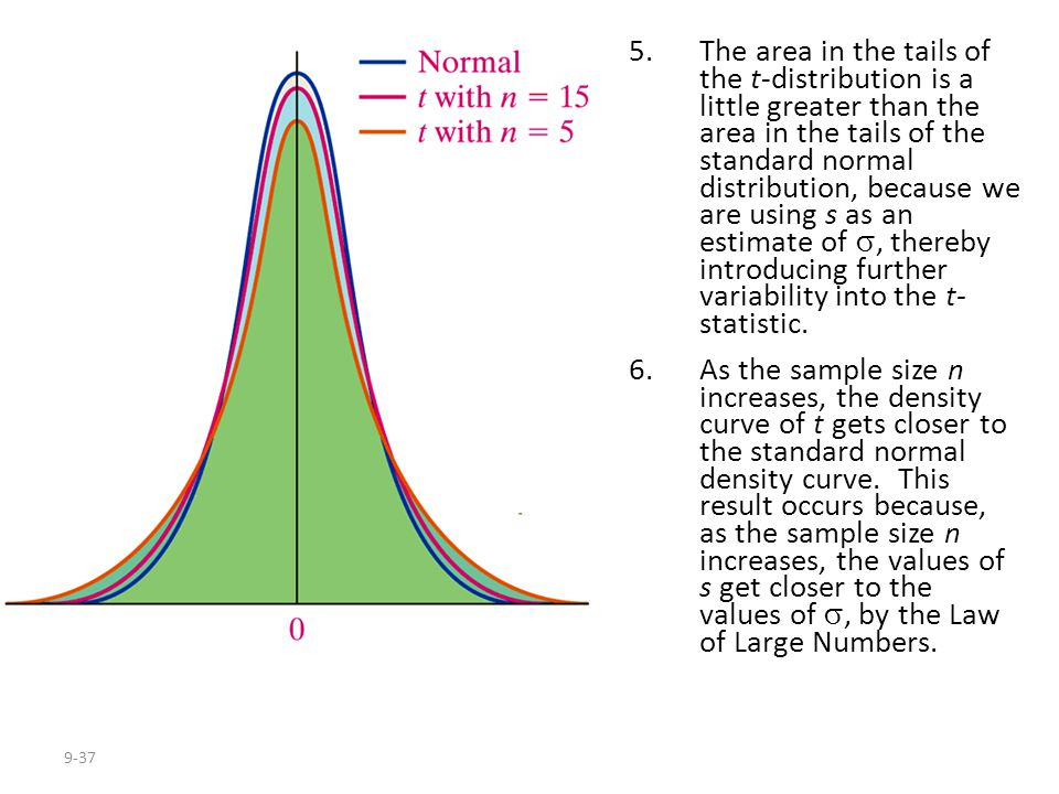 The area in the tails of the t-distribution is a little greater than the area in the tails of the standard normal distribution, because we are using s as an estimate of , thereby introducing further variability into the t- statistic.