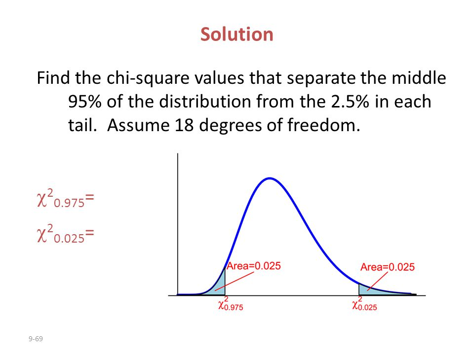 Solution Find the chi-square values that separate the middle 95% of the distribution from the 2.5% in each tail. Assume 18 degrees of freedom.