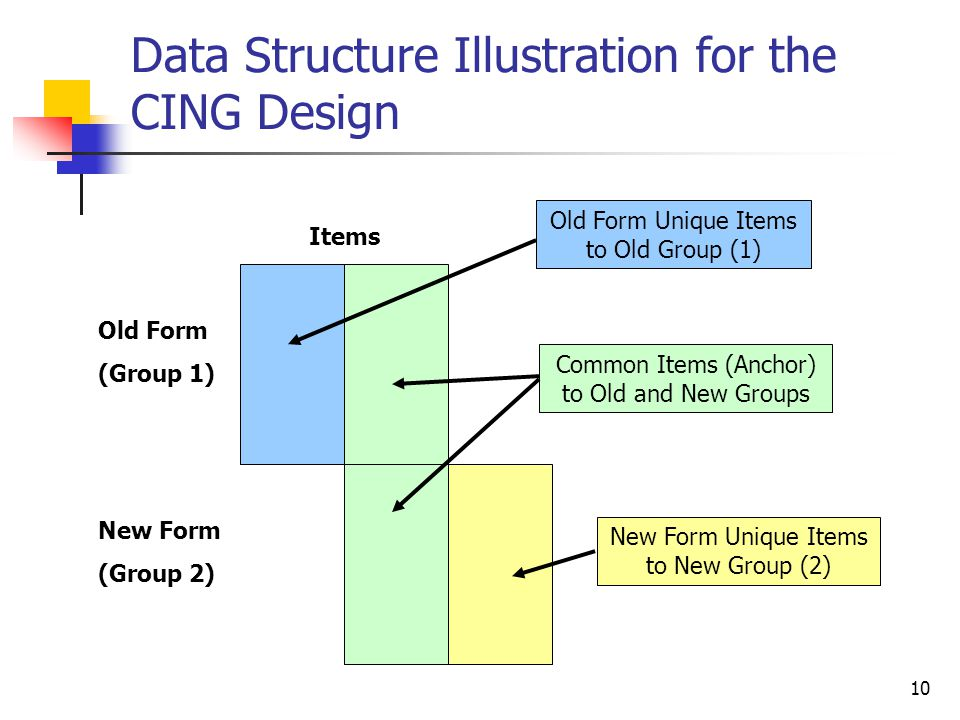 Data Structure Illustration for the CING Design