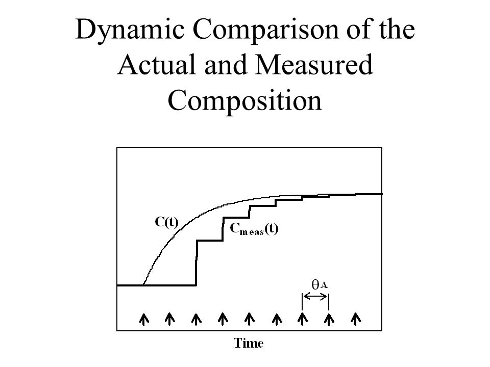 Dynamic Comparison of the Actual and Measured Composition
