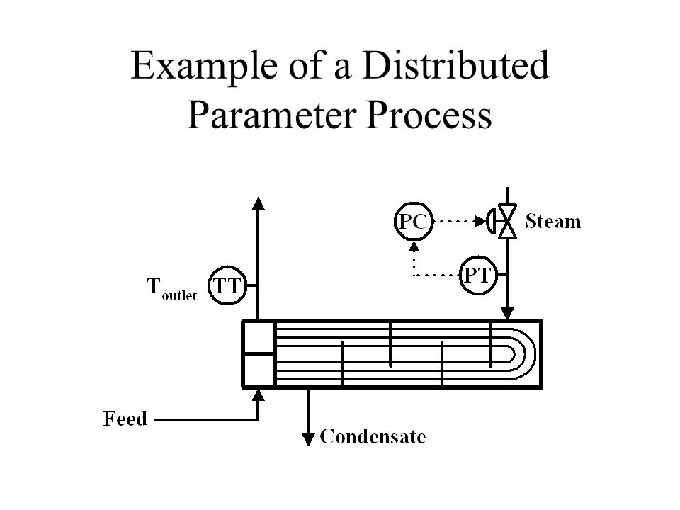 Example of a Distributed Parameter Process