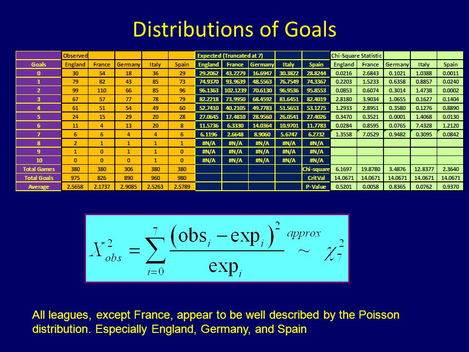 Distributions of Goals
