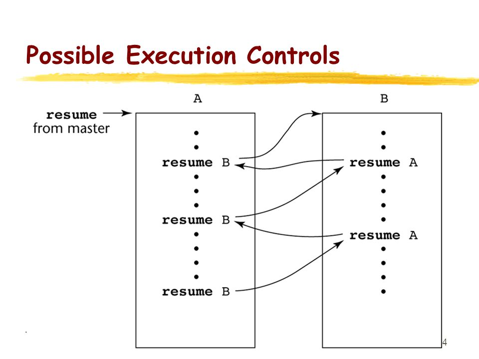 Possible Execution Controls