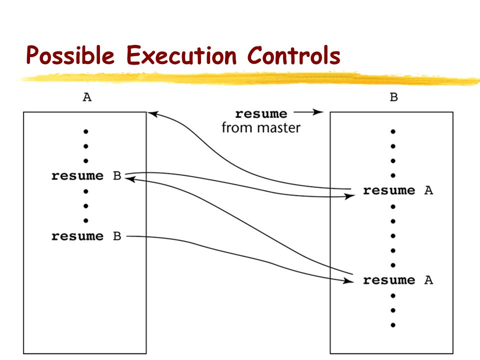 Possible Execution Controls with Loops