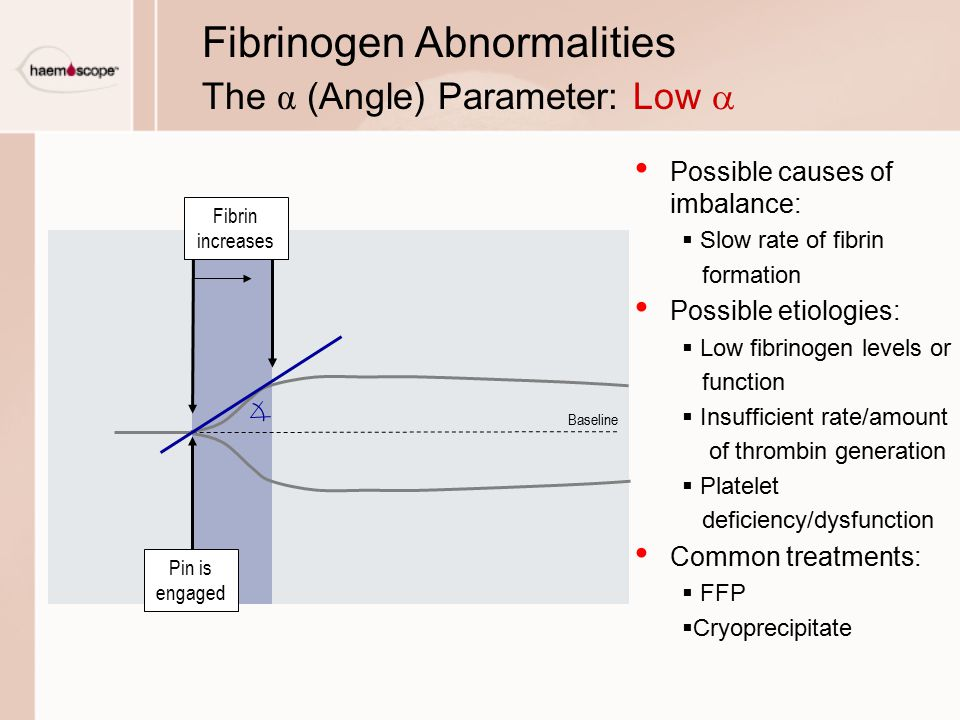 Fibrinogen Abnormalities The α (Angle) Parameter: Low a