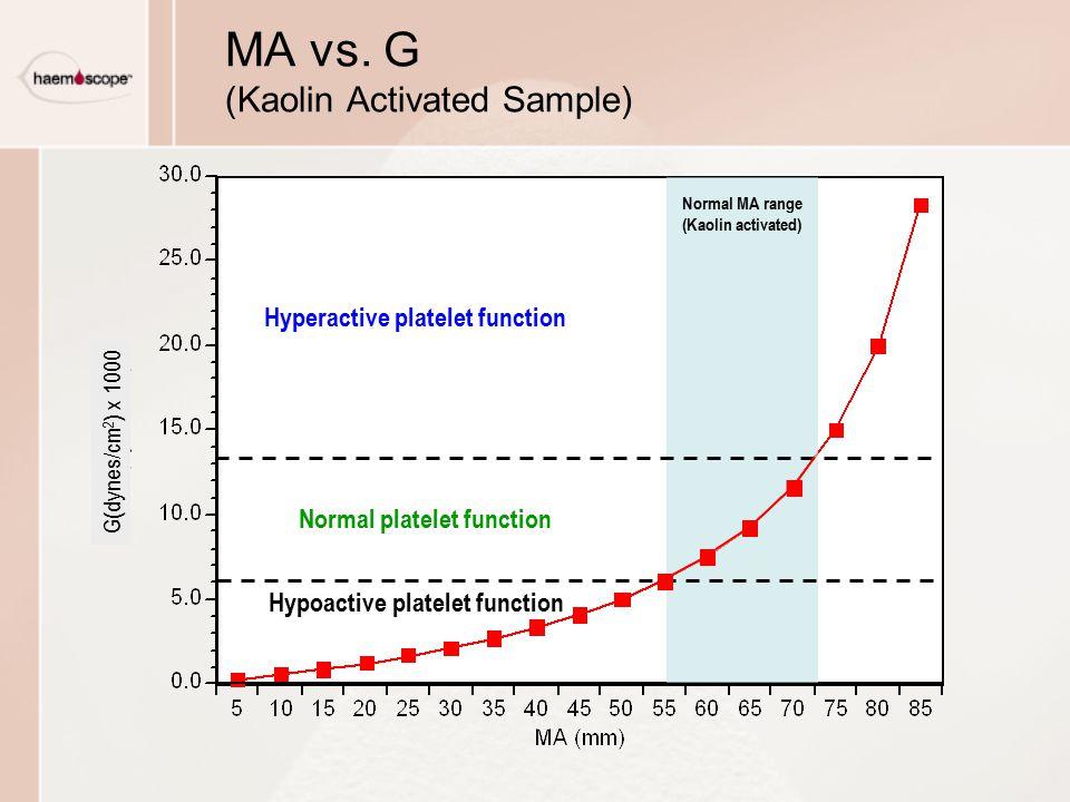 MA vs. G (Kaolin Activated Sample)