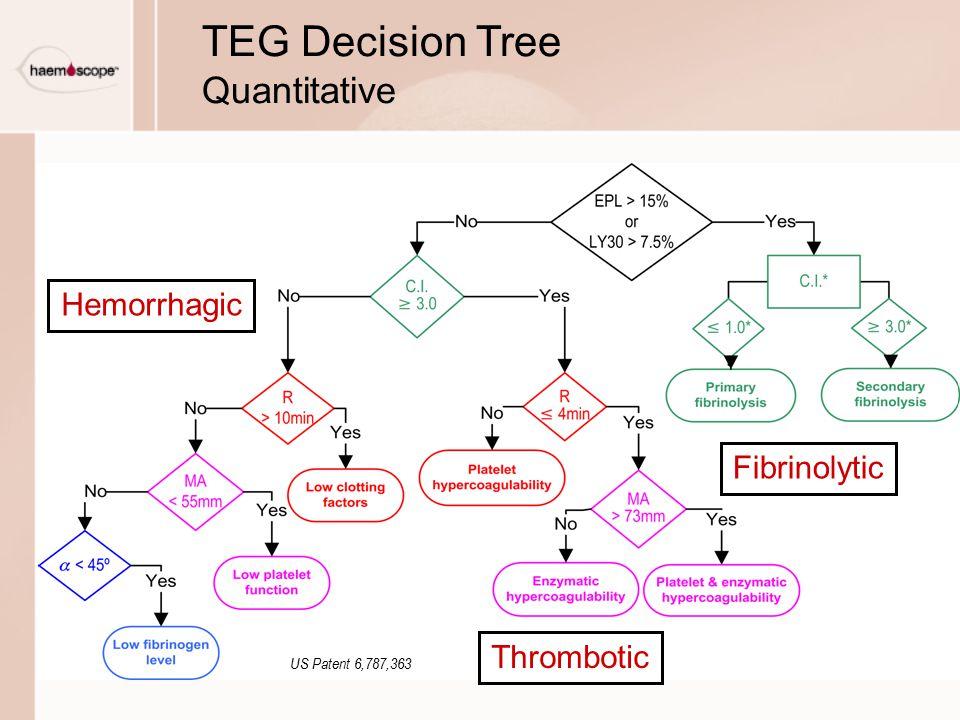 TEG Decision Tree Quantitative