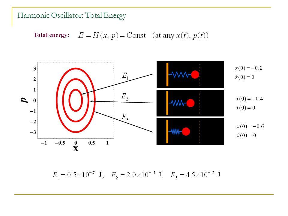 Harmonic Oscillator: Total Energy
