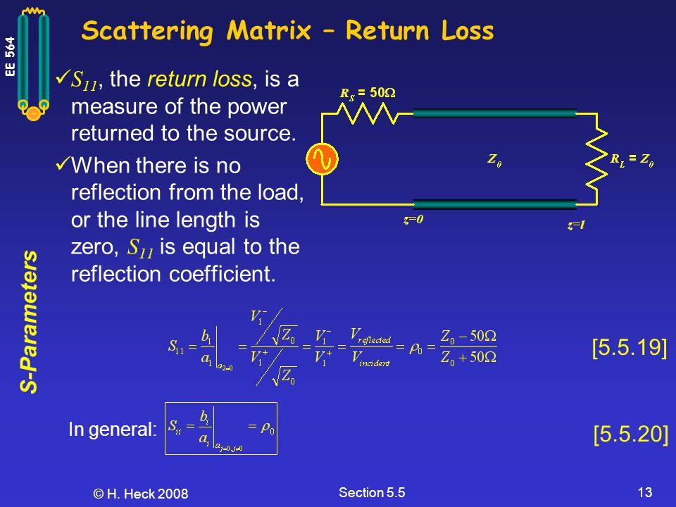 Scattering Matrix – Return Loss