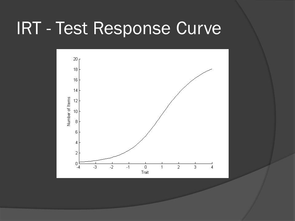 IRT - Test Response Curve