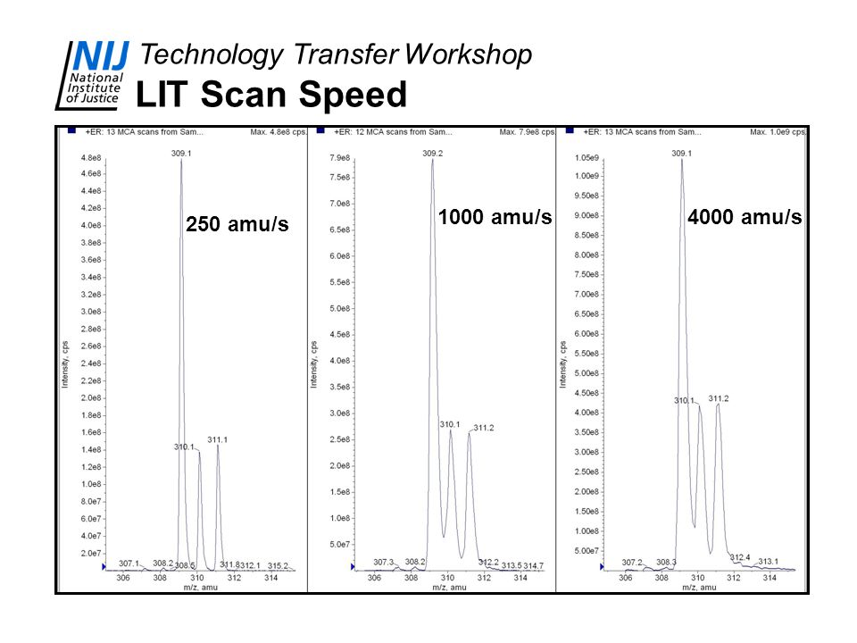LIT Scan Speed 1000 amu/s 4000 amu/s 250 amu/s