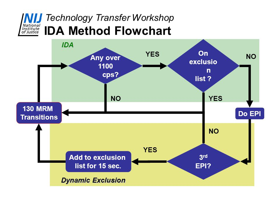 IDA Method Flowchart IDA On exclusion list Any over 1100 cps YES NO