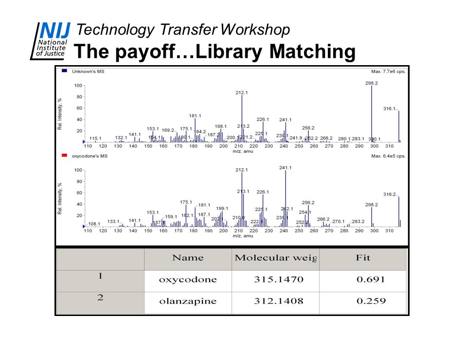 The payoff…Library Matching