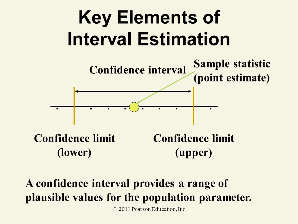Key Elements of Interval Estimation