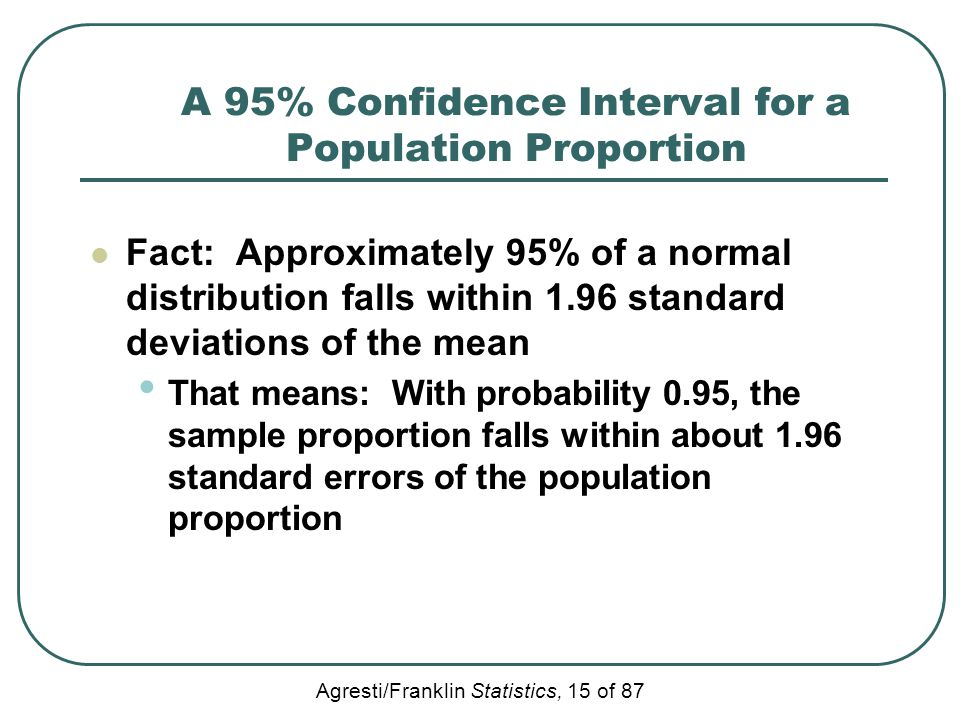 A 95% Confidence Interval for a Population Proportion