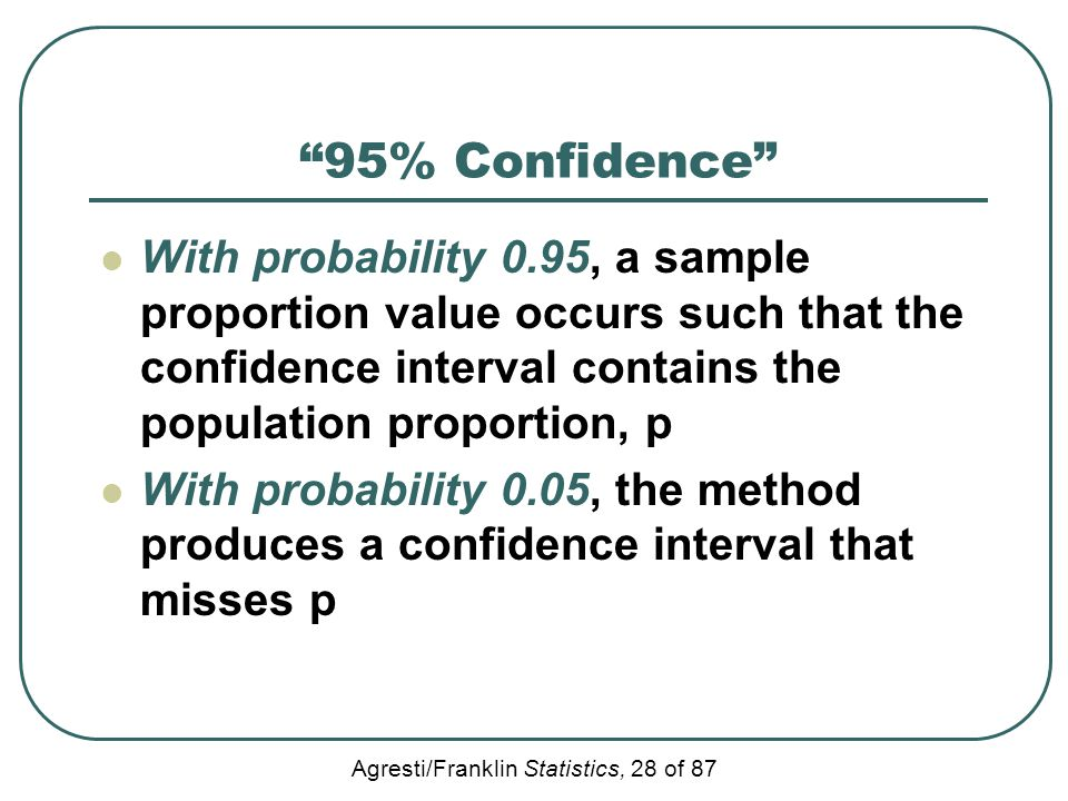 95% Confidence With probability 0.95, a sample proportion value occurs such that the confidence interval contains the population proportion, p.