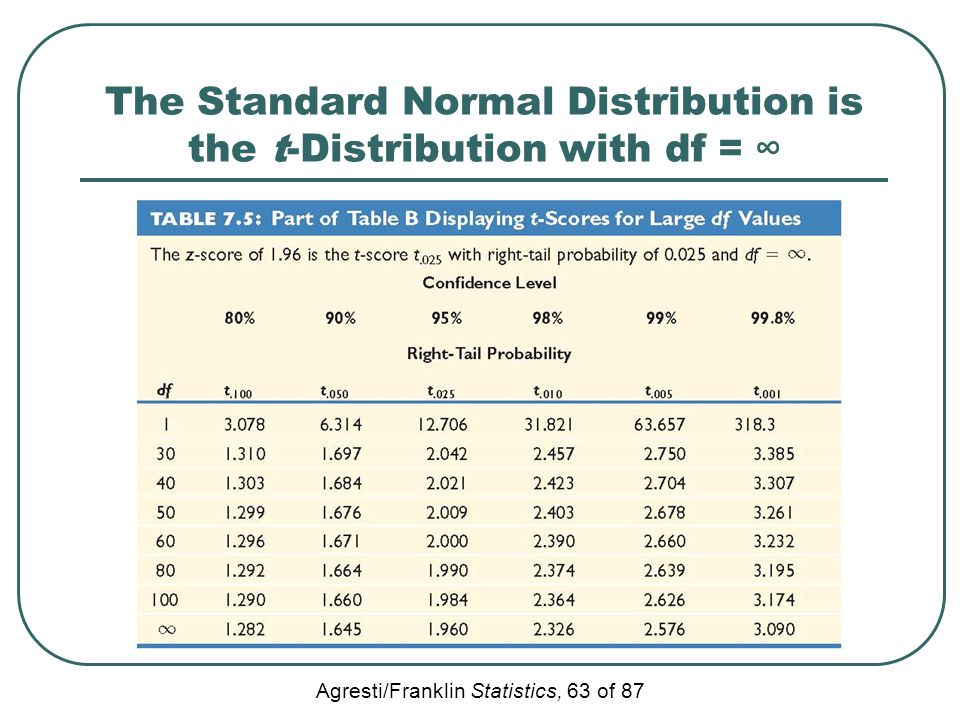 The Standard Normal Distribution is the t-Distribution with df = ∞