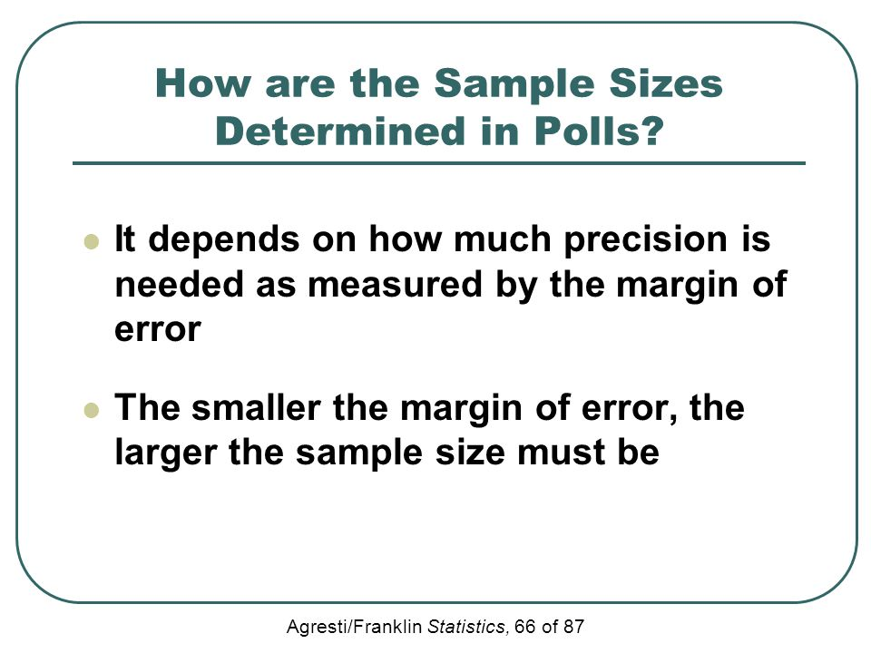 How are the Sample Sizes Determined in Polls