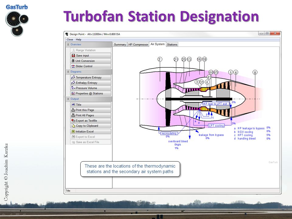 Turbofan Station Designation