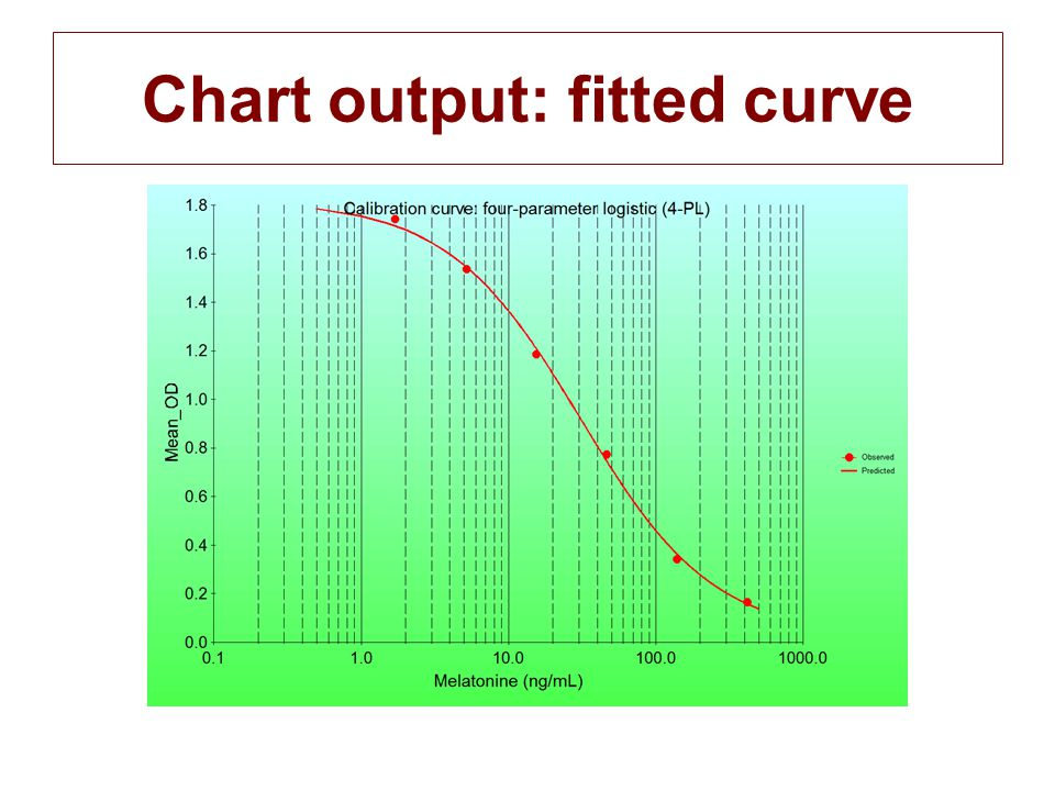 Chart output: fitted curve