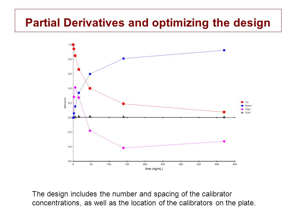 Partial Derivatives and optimizing the design