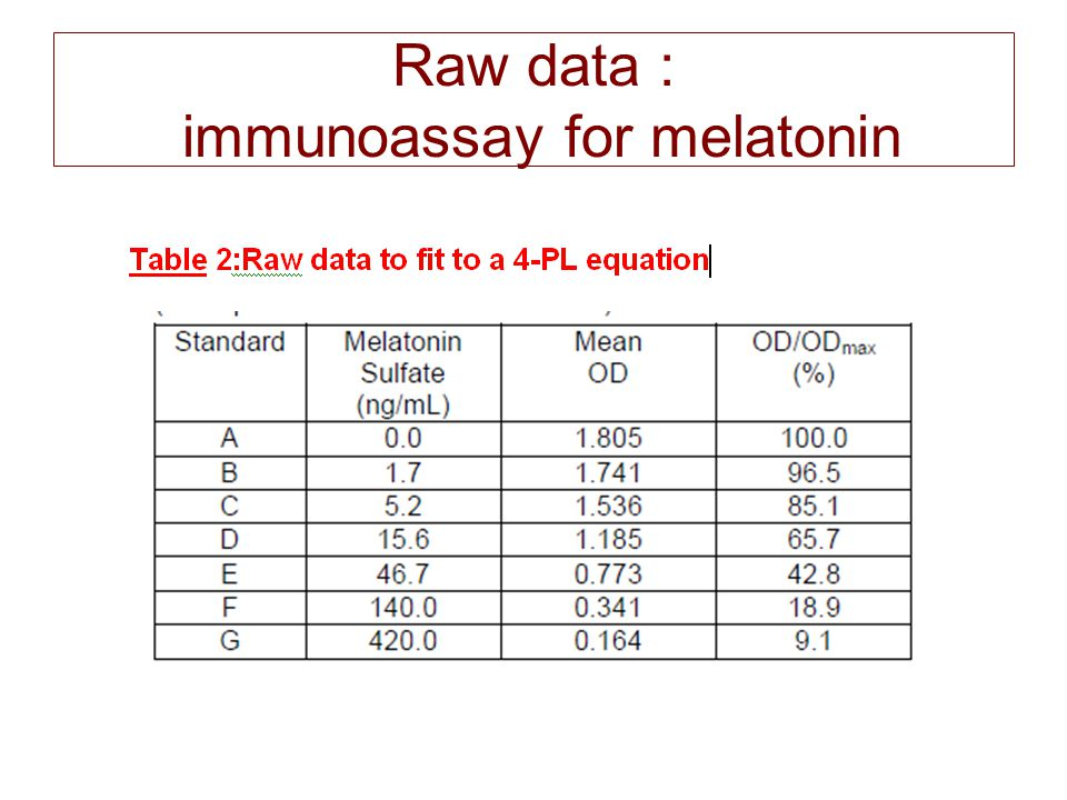 Raw data : immunoassay for melatonin