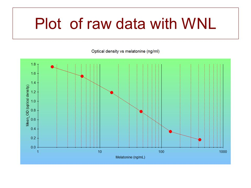 Plot of raw data with WNL