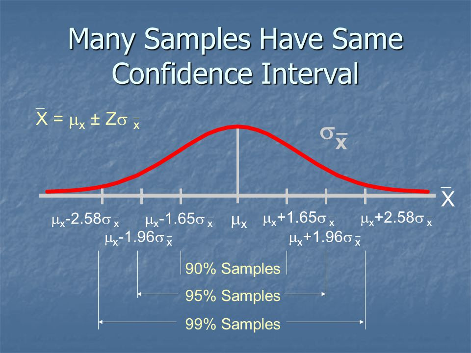 Many Samples Have Same Confidence Interval