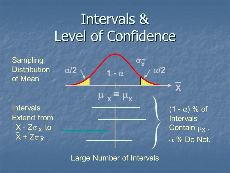 Intervals & Level of Confidence