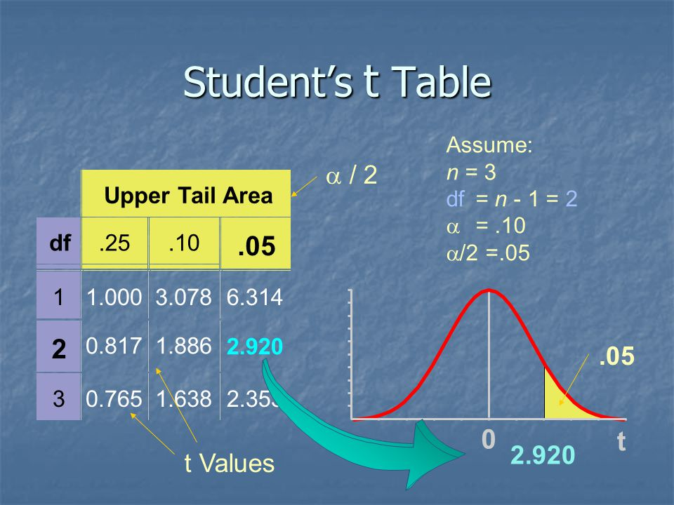 Student's t Table .05 2 t a / 2 .05 2.920 t Values Upper Tail Area df