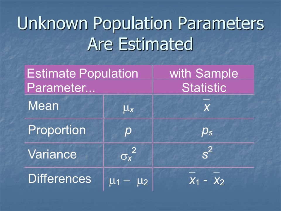 Unknown Population Parameters Are Estimated