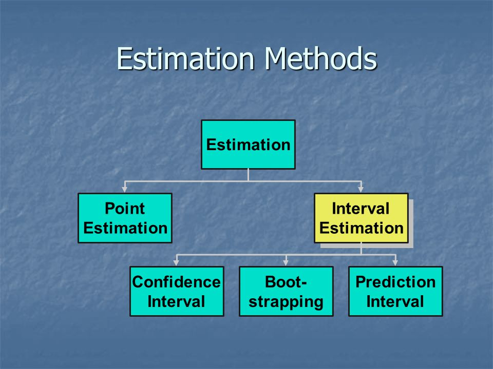 Estimation Methods Estimation Point Interval Estimation Estimation