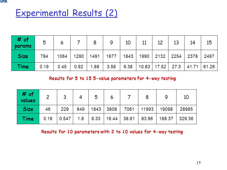 Experimental Results (2)