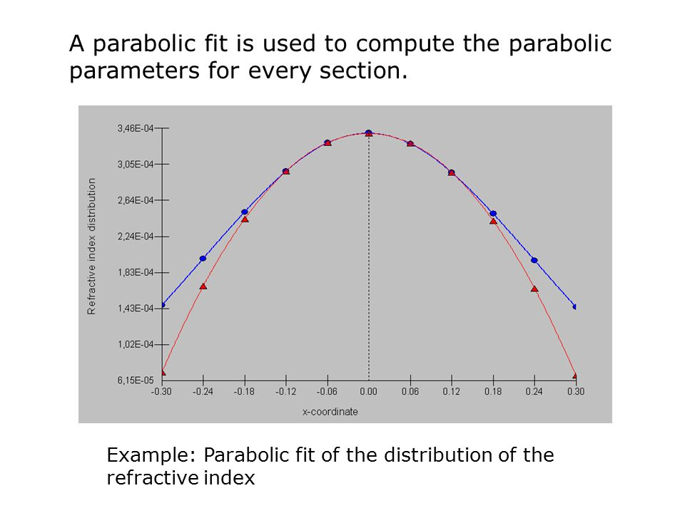 A parabolic fit is used to compute the parabolic parameters for every section.