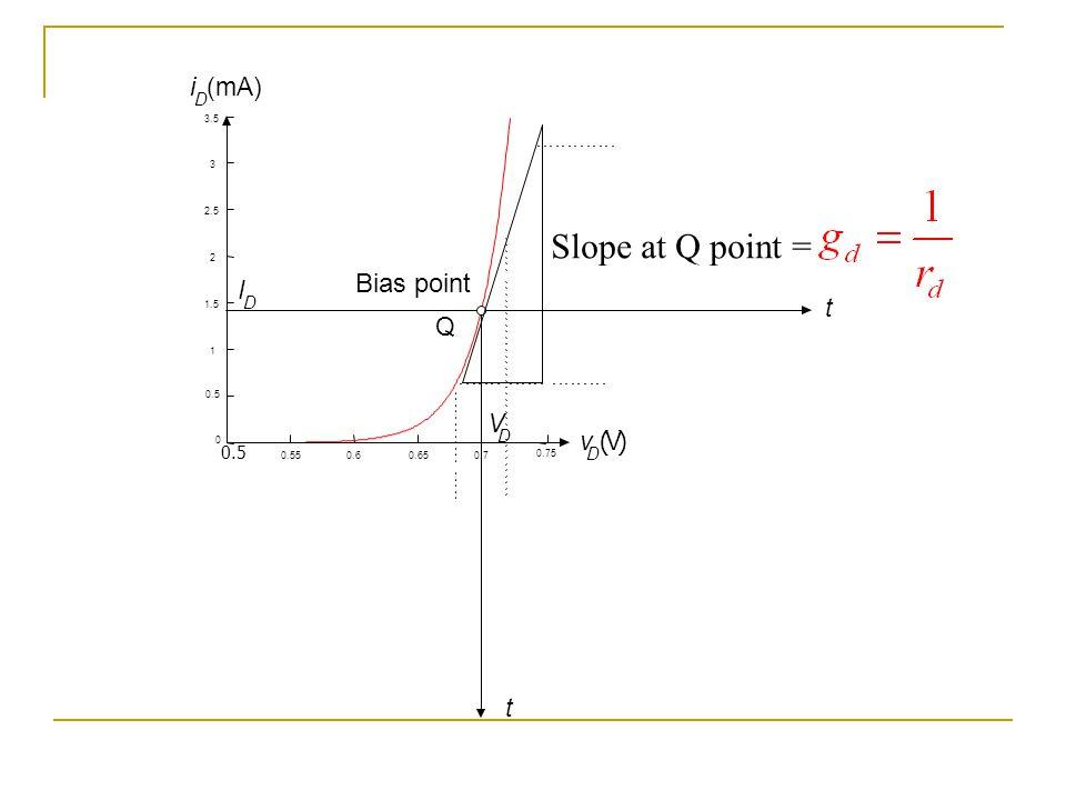 Slope at Q point = Bias point i (mA) I t Q V v ( V ) t D D D 0.5 D 3.5