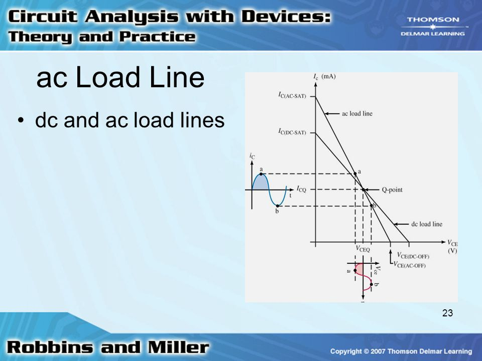 ac Load Line dc and ac load lines