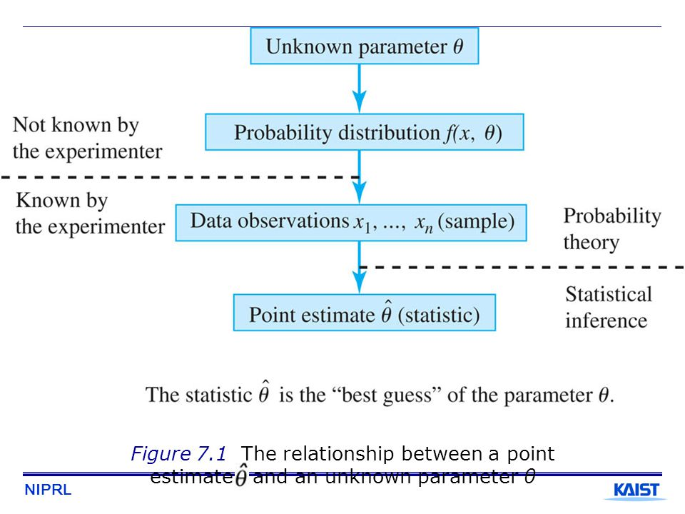 Figure 7.1 The relationship between a point estimate and an unknown parameter θ