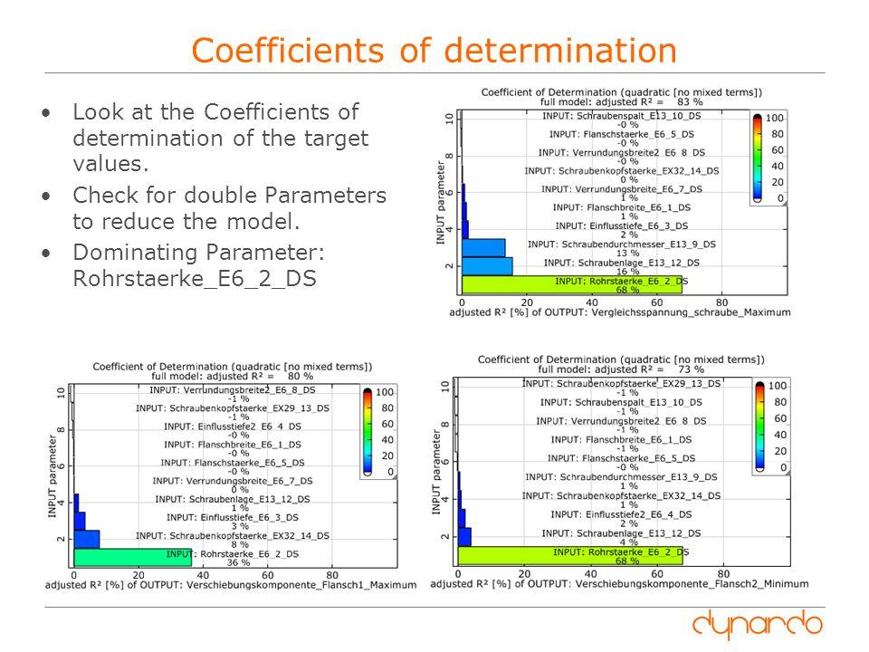 Coefficients of determination
