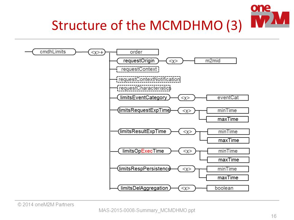 Structure of the MCMDHMO (3)