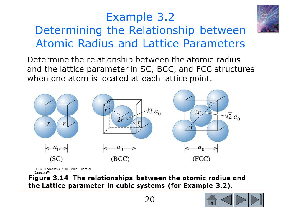 Example 3.2 Determining the Relationship between Atomic Radius and Lattice Parameters