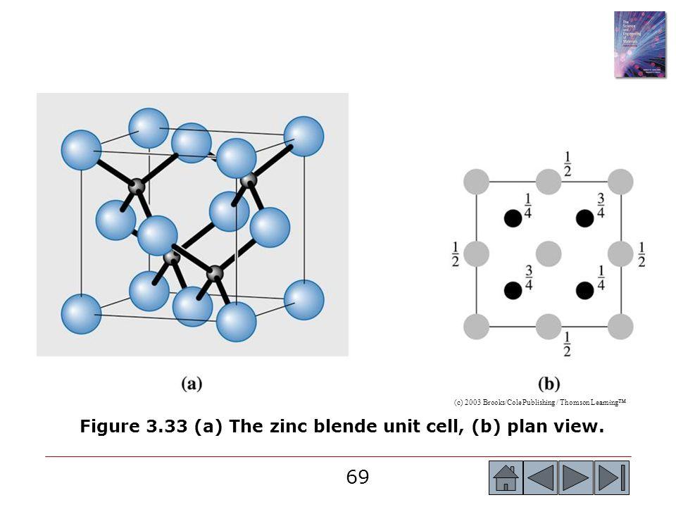 Figure 3.33 (a) The zinc blende unit cell, (b) plan view.