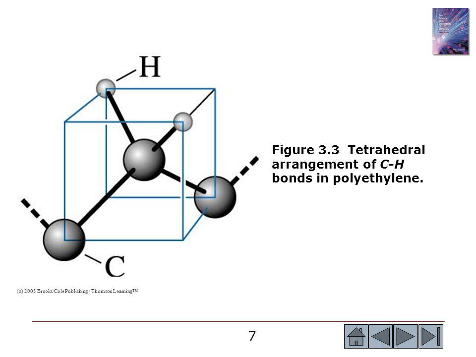 Figure 3.3 Tetrahedral arrangement of C-H bonds in polyethylene.