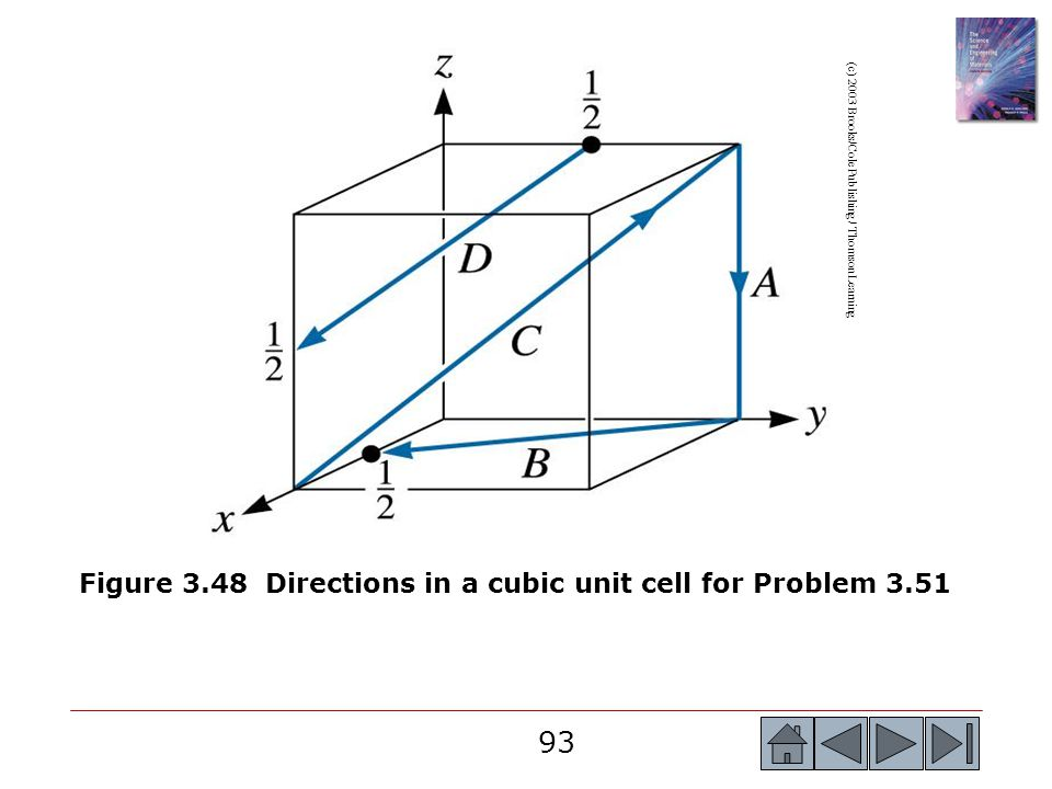 Figure 3.48 Directions in a cubic unit cell for Problem 3.51