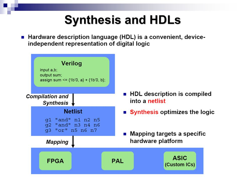 Synthesis and HDLs