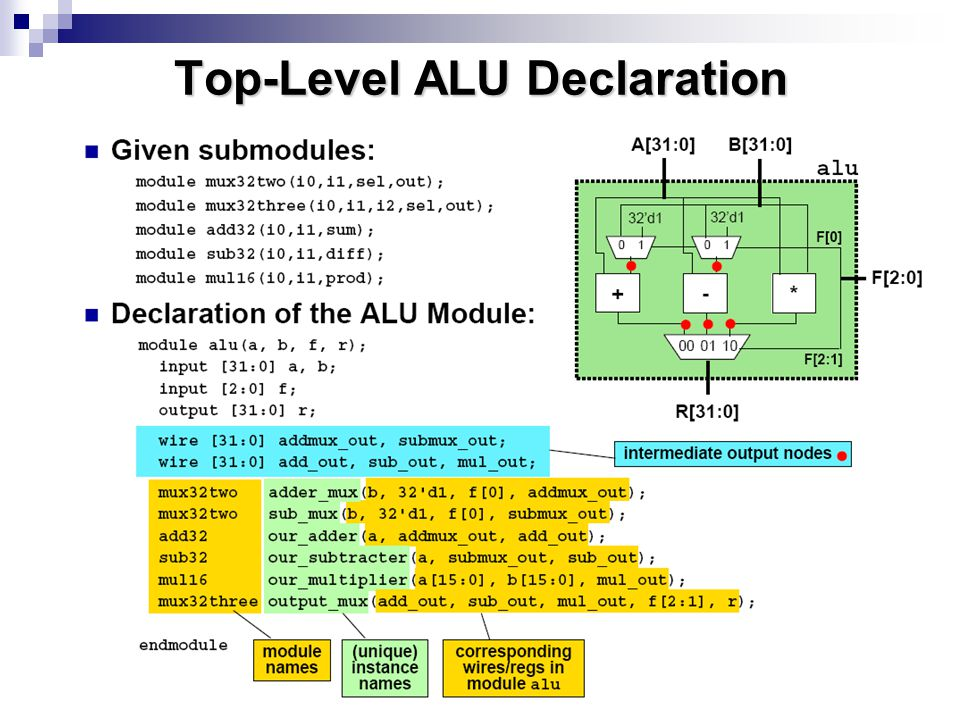 Top-Level ALU Declaration