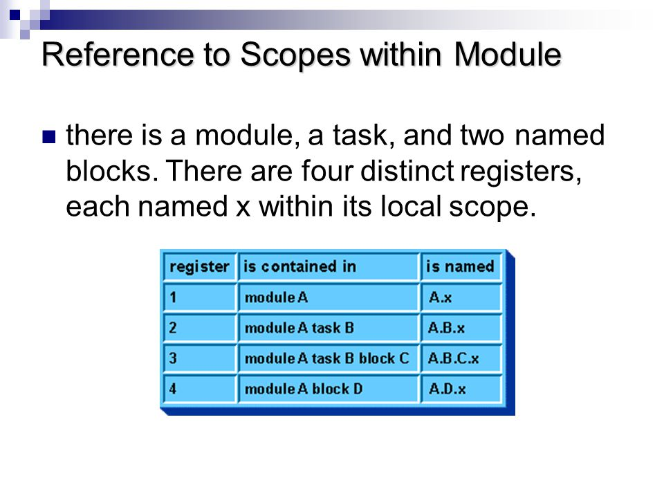 Reference to Scopes within Module